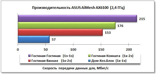 Тестирование производительности ASUS AiMesh AX6100 на частоте 2,4 ГГц