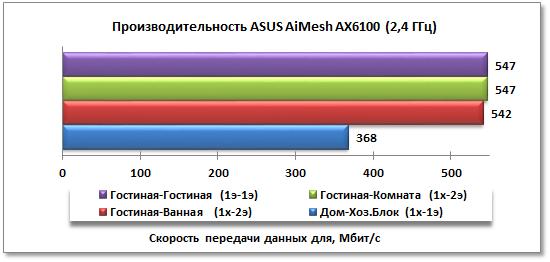 Тестирование производительности ASUS AiMesh AX6100 на частоте 5,0 ГГц