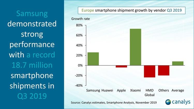 """Европа опережает другие регионы по росту спроса на смартфоны: продажи Xiaomi стремительно растут"""""""