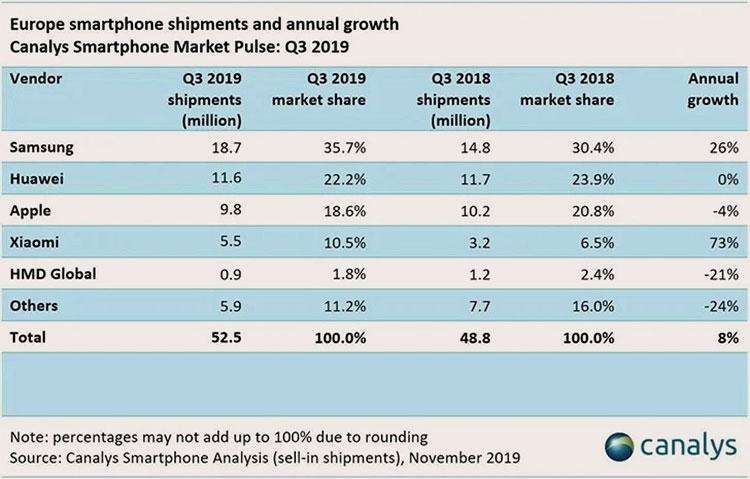 """Xiaomi пообещала сосредоточится на европейском рынке в 2020 году"""""""