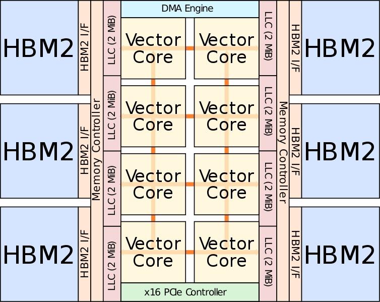 NEC SX-Aurora: 8 вычислительных ядер, 6 сборок HBM2