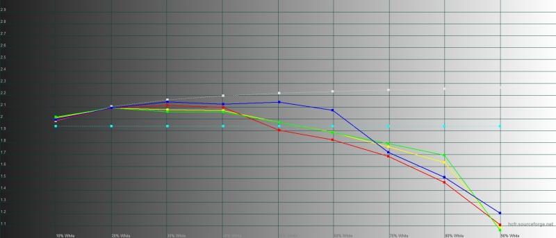 Huawei nova 5T, гамма в режиме обычной цветопередачи. Желтая линия – показатели nova 5T, пунктирная – эталонная гамма