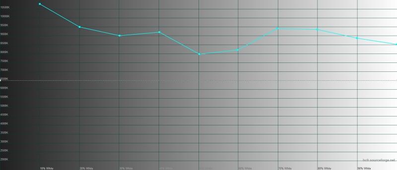 Huawei nova 5T, цветовая температура в режиме яркой цветопередачи. Голубая линия – показатели nova 5T, пунктирная – эталонная температура