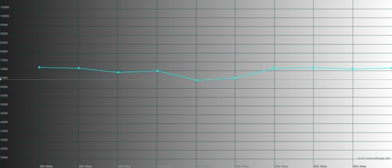 Huawei nova 5T, цветовая температура в режиме обычной цветопередачи. Голубая линия – показатели nova 5T, пунктирная – эталонная температура