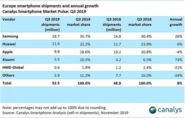 """По итогам третьего квартала Samsung продолжает уверенно лидировать на европейском рынке смартфонов"""""""