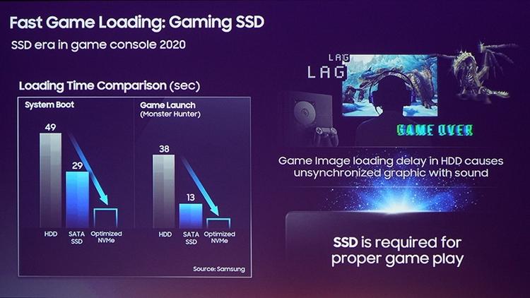 """В PS5 и новой Xbox будут использоваться NVMe SSD Samsung"""""""