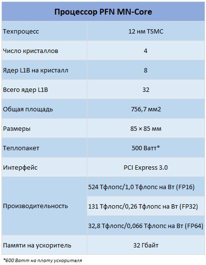 PFN MN-Core: основные технические характеристики