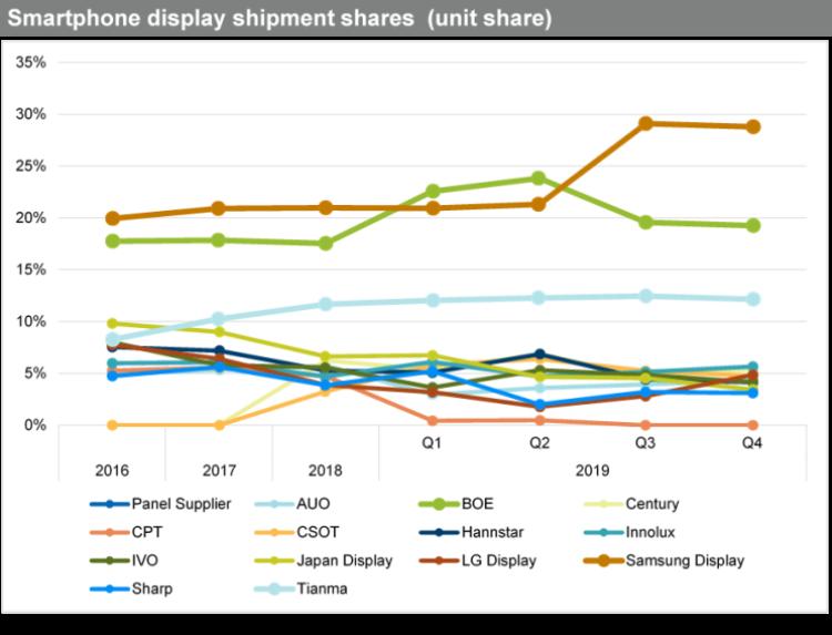 """Samsung Display захватила лидерство на рынке дисплеев для смартфонов благодаря AMOLED-панелям"""""""