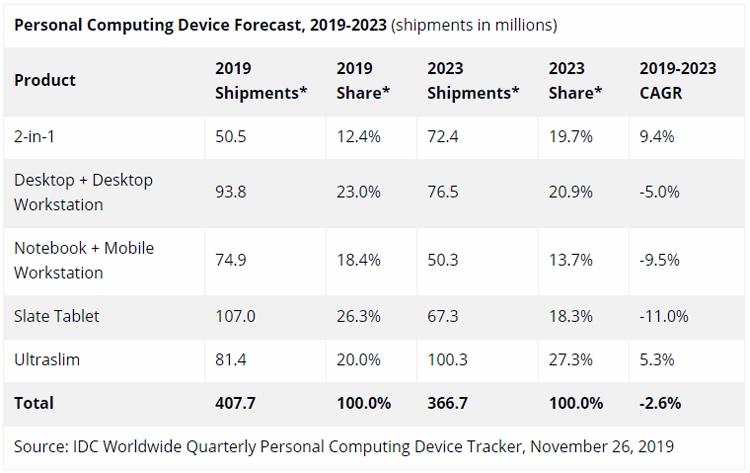 """На рынке компьютерных устройств наблюдается застой"""""""