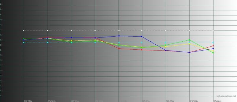 V17, гамма. Желтая линия – показатели vivo V17, пунктирная – эталонная гамма