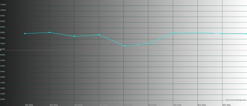 V17, цветовая температура. Голубая линия – показатели vivo V17, пунктирная – эталонная температура