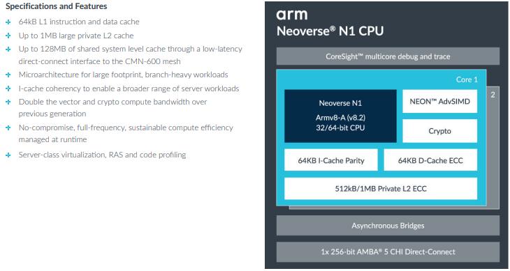 ARM Neoverse N1: дизайн и характеристики