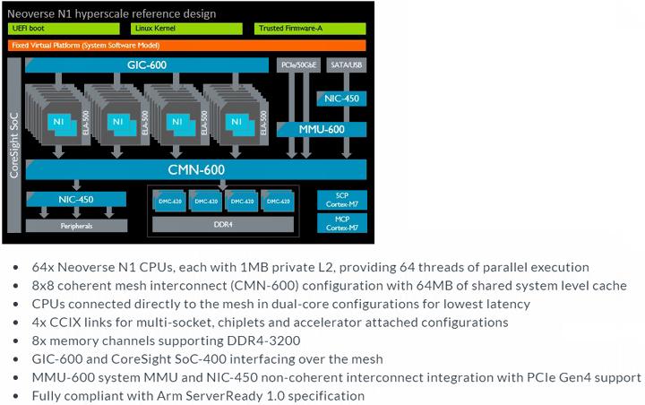 Платформа Neoverse N1 может иметь до 64 процессоров