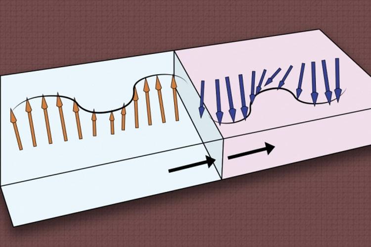 Доменная стенка меняет фазу и амплитуду спиновой волны (MIT)