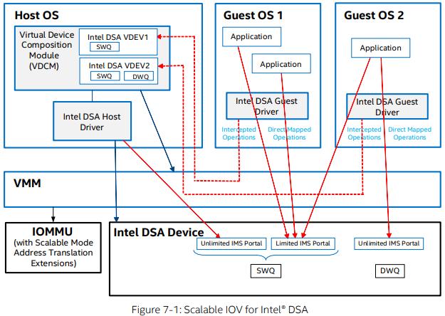 Архитектура Intel DSA полностью поддерживает виртуализацию