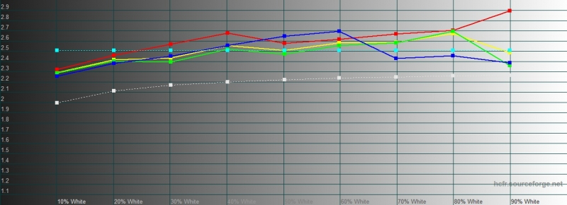 BQ Magic S, гамма в автоматическом режиме. Желтая линия – показатели Magic S, пунктирная – эталонная гамма