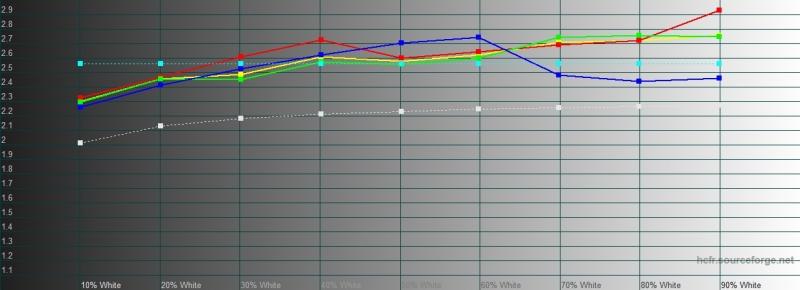 BQ Magic S, гамма в режиме «увеличенный контраст». Желтая линия – показатели Magic S, пунктирная – эталонная гамма