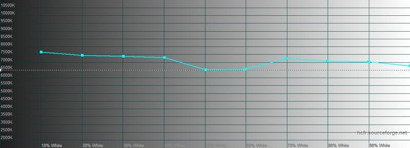 BQ Magic S, цветовая температура в автоматическом режиме. Голубая линия – показатели Magic S, пунктирная – эталонная температура