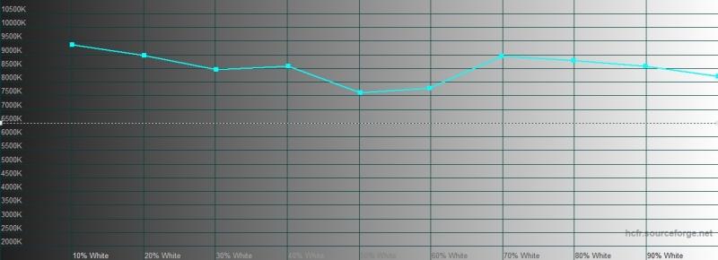 BQ Magic S, цветовая температура в режиме «увеличенный контраст». Голубая линия – показатели Magic S, пунктирная – эталонная температура