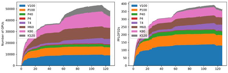 Статистика эксперимента: типы GPU и динамика нарастания мощности