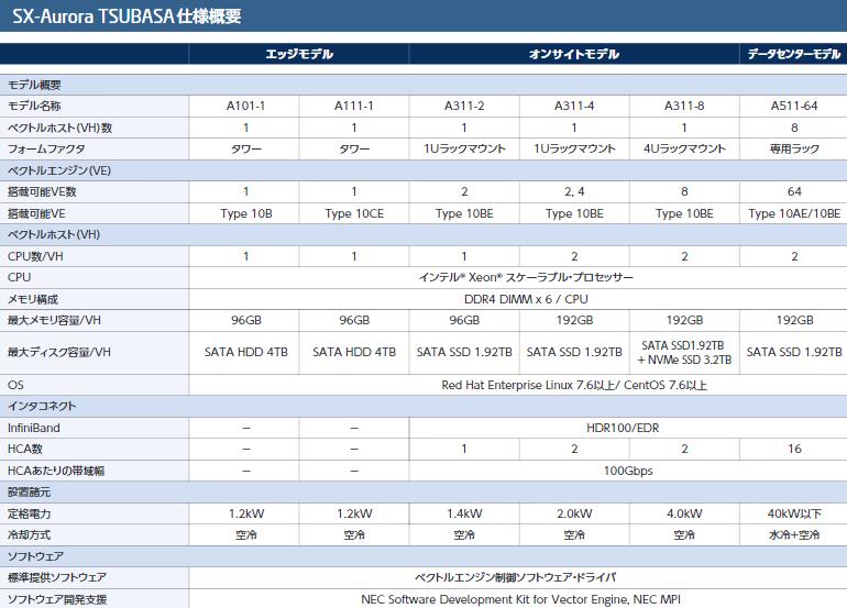 Системы NEC на базе SX-Aurora