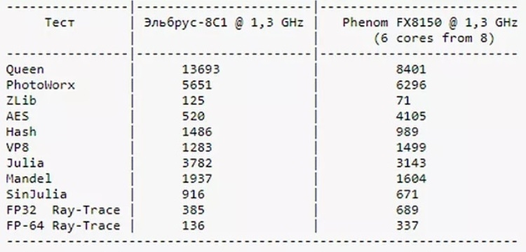 """В Сети сравнили результаты тестов процессоров Эльбрус-8С1, Intel Core i3-6100 и AMD FX8150 в AIDA 64 Extreme"""""""