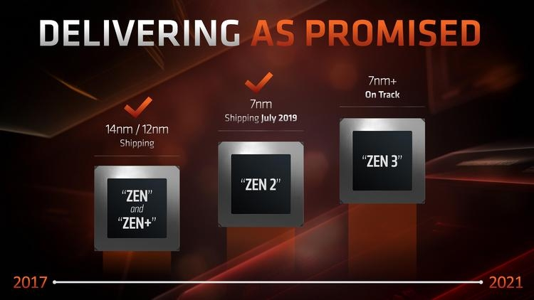 """Настольные процессоры AMD Ryzen 4000-й серии выйдут только к концу 2020 года"""""""