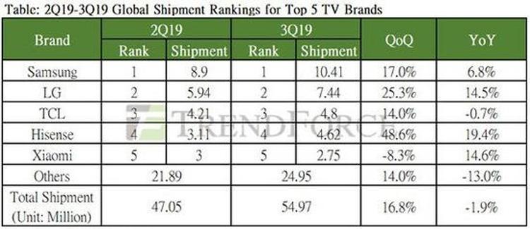 """Xiaomi занимает пятое место по поставкам телевизоров"""""""