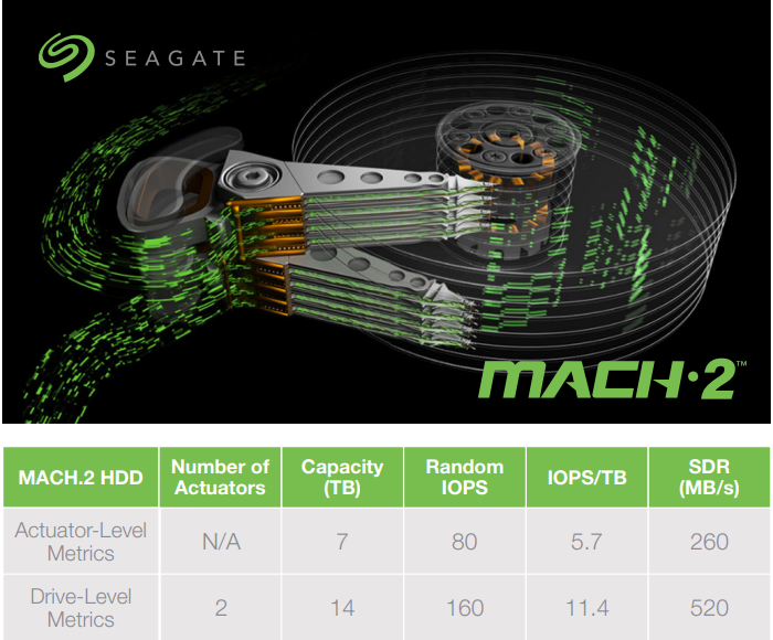 Преимущества технологии Mach.2: производительность двух HDD в корпусе одного
