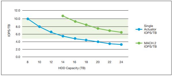 Технология позволяет практически вдвое повысить удельный показатель IOPS
