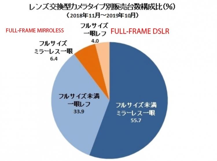 """Sony обошла Canon и Nikon на рынке полнокадровых камер в Японии"""""""