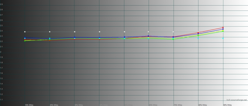 Realme X2 Pro, гамма в «ярком» режиме. Желтая линия – показатели Realme X2 Pro, пунктирная – эталонная гамма