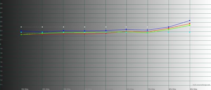 Realme X2 Pro, гамма в «нежном» режиме. Желтая линия – показатели Realme X2 Pro, пунктирная – эталонная гамма