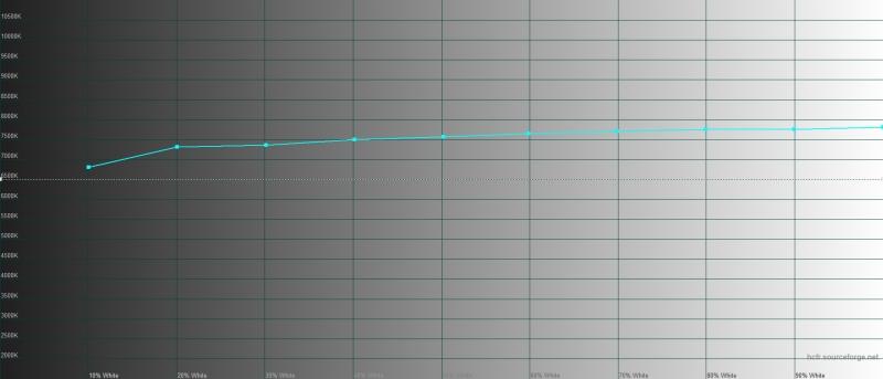 Realme X2 Pro, цветовая температура в «нежном» режиме. Голубая линия – показатели Realme X2 Pro, пунктирная – эталонная температура