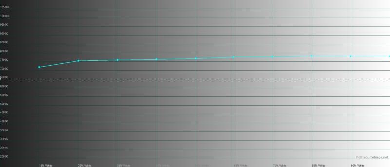 Realme X2 Pro, цветовая температура в «ярком» режиме. Голубая линия – показатели Realme X2 Pro, пунктирная – эталонная температура