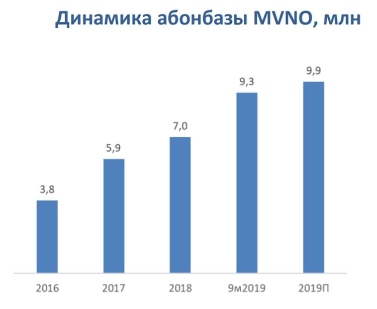 Российский рынок виртуальных мобильных операторов уверенно растёт