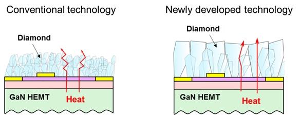 Для эффективного отвода тепла от подложки нужны алмазные кристаллы больших размеров (Fujitsu)