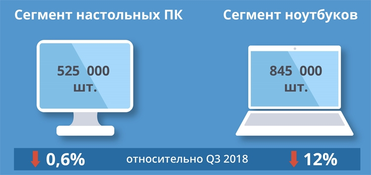 """Российский рынок ПК сокращается: квартальные продажи упали на 8 %"""""""