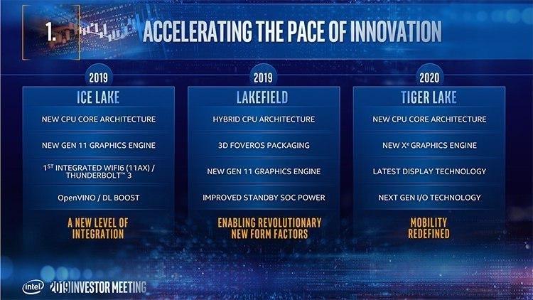 """Официально: 10-нм процессоры Intel Tiger Lake будут представлены в четвёртом квартале 2020 года"""""""