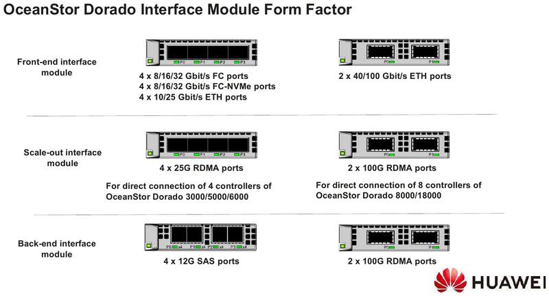 Типы интерфейсных модулей