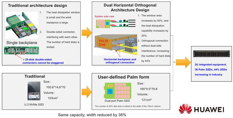 Твердотельные накопители Palm позволяют повысить плотность хранения данных