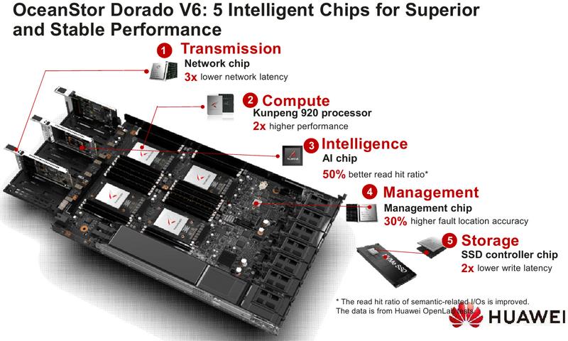 Сопроцессоры Ascend 310 помогают основным Kunpeng 920