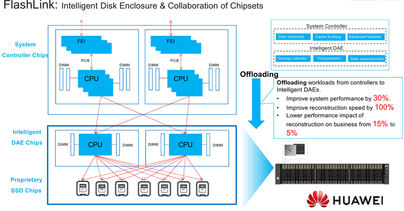 Благодаря технологии межсоединений FlashLink обеспечиваются минимальные задержки