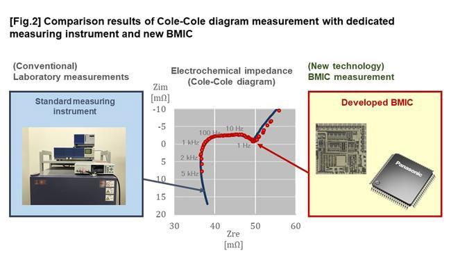 Точность тизмерения электроэимического импеданса элемнта опытной BMIC (справа) оказалась близкой к лабораторным измерениям (слева)