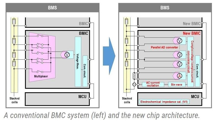 Отличия в сборе параметров с элемнтов совремнной BMIC (слева) и новой, предложенной Panasonic (справа)
