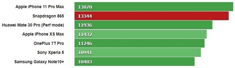 Результаты многоядернных тестов Geekbench 4.1