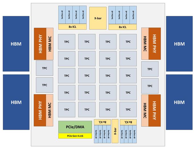 Архитектура Intel NNP-T
