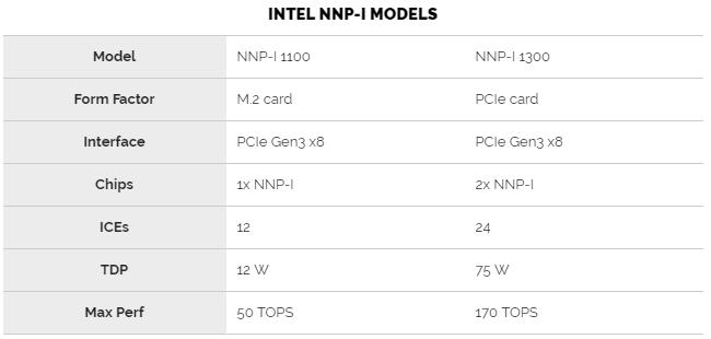 Доступные модели ускорителей на базе NNP-I