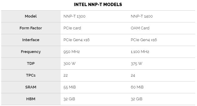 Доступные на сегодня модели ускорителей на базе NNP-T