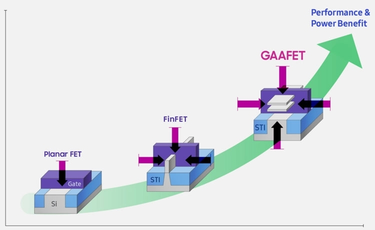 Структура 3-нм транзистора Samsung MBCFET